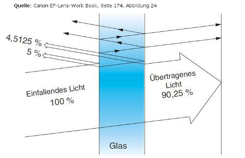 lichtreflexionen-bei-einem-objektiv