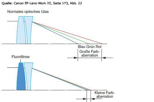 korrektur-farbaberrationen-fluorit