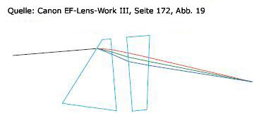 korrektur-chormatischer-abberation-prismen