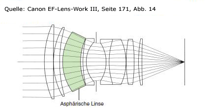 einsatz-asphaerische-linse