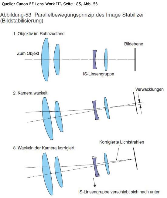 parallelbewegungsprinzip-canon-bildstabilisator