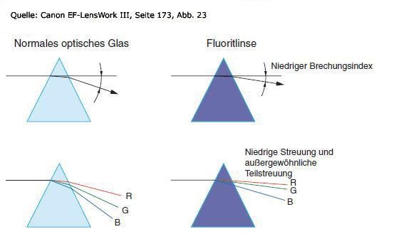fluorit-brechungsindex
