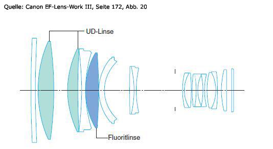 fluorit-ud-linse-ef-300mm